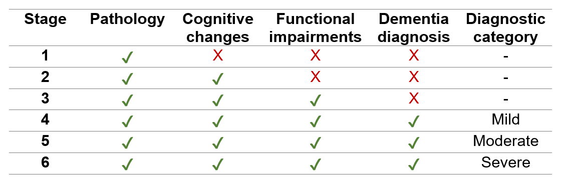 Is There A Test For Alzheimers >> What does the new FDA guidance mean for clinical trials in ...