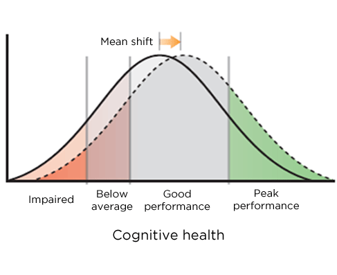 Optimizing cognition